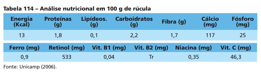 tabela-rucula