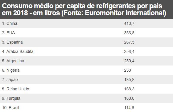 Tabela por BBC News Brasil.
